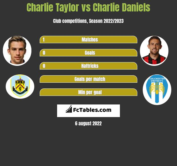 Charlie Taylor infographic statistics for Bournemouth