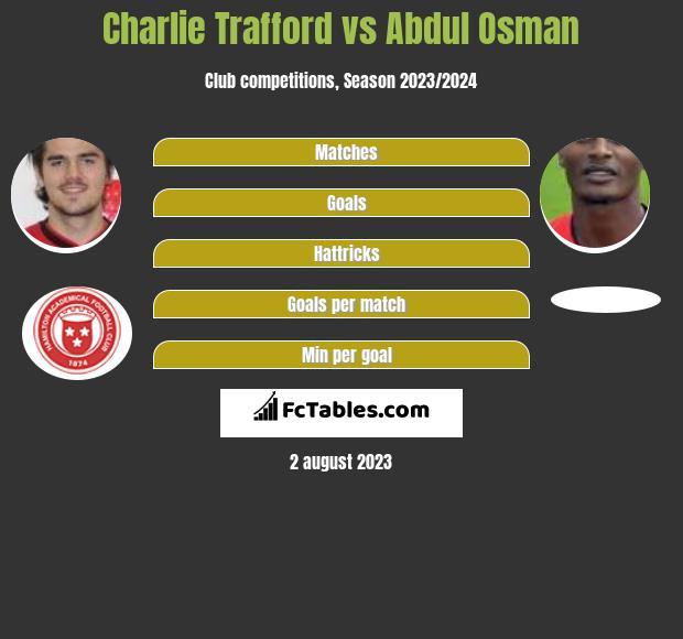 Charlie Trafford vs Abdul Osman infographic
