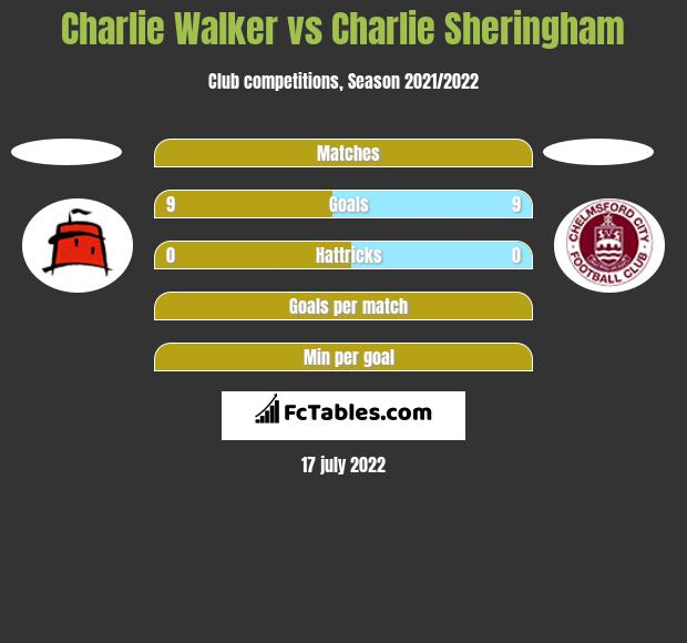 Charlie Walker vs Charlie Sheringham h2h player stats