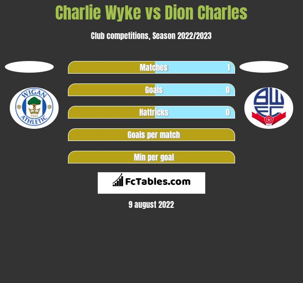 Charlie Wyke vs Dion Charles h2h player stats