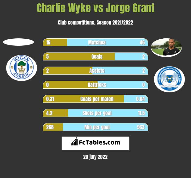 Charlie Wyke vs Jorge Grant h2h player stats