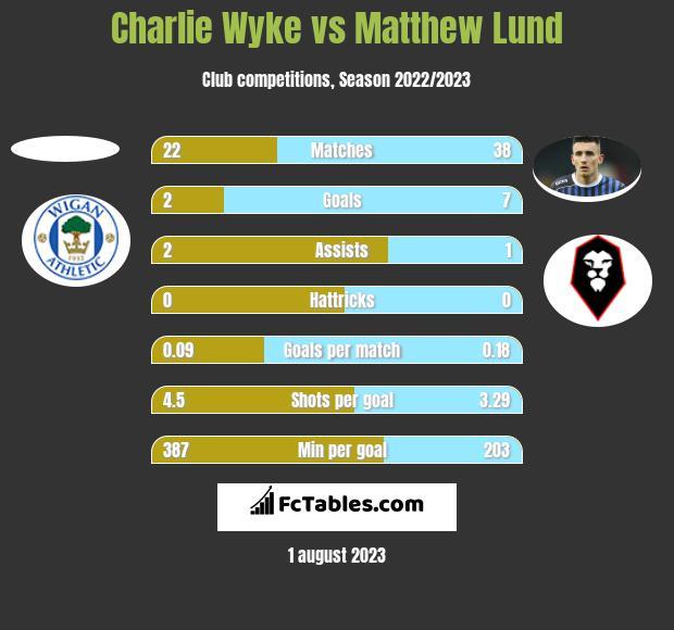 Charlie Wyke vs Matthew Lund h2h player stats