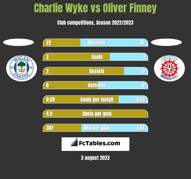 Charlie Wyke vs Oliver Finney h2h player stats