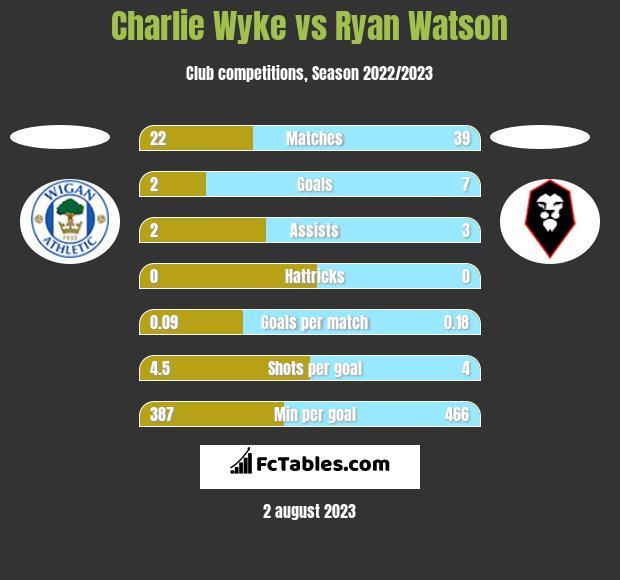 Charlie Wyke vs Ryan Watson h2h player stats