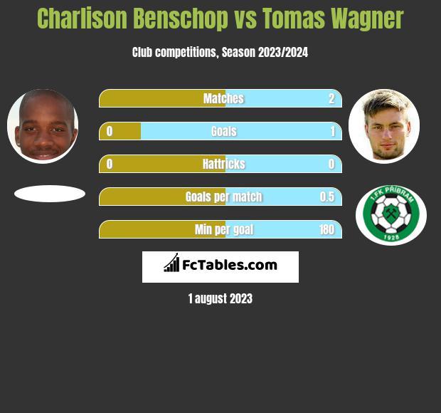Charlison Benschop vs Tomas Wagner infographic