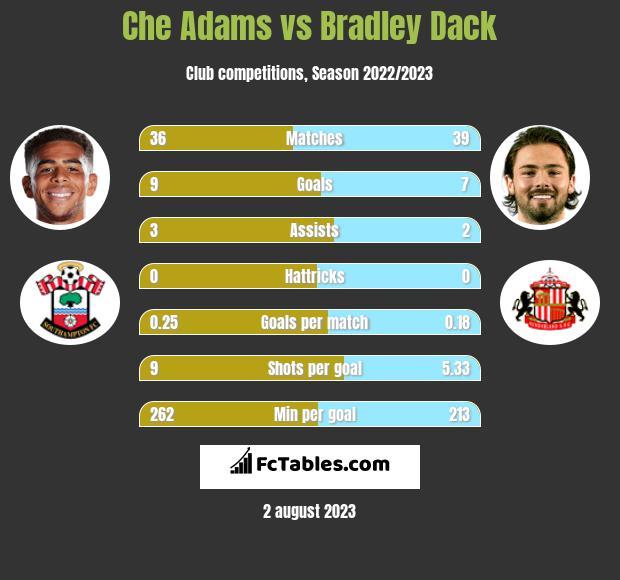 Che Adams vs Bradley Dack h2h player stats