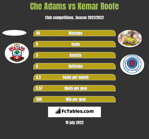 Che Adams vs Kemar Roofe h2h player stats