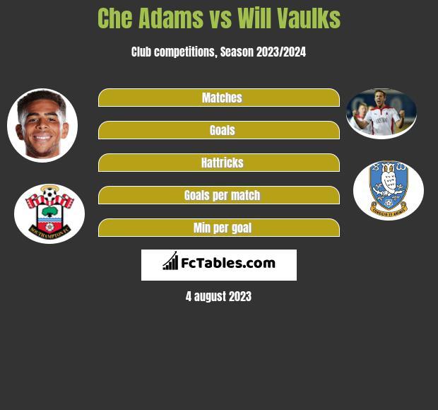 Che Adams vs Will Vaulks h2h player stats