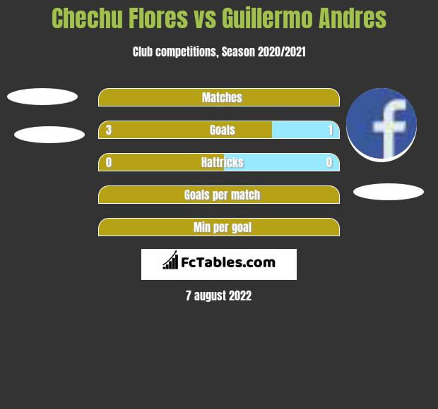 Chechu Flores vs Guillermo Andres h2h player stats