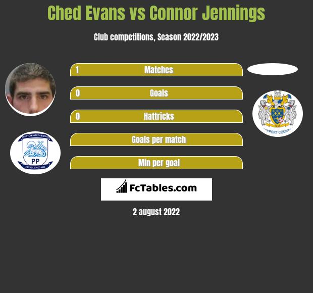 Ched Evans vs Connor Jennings infographic