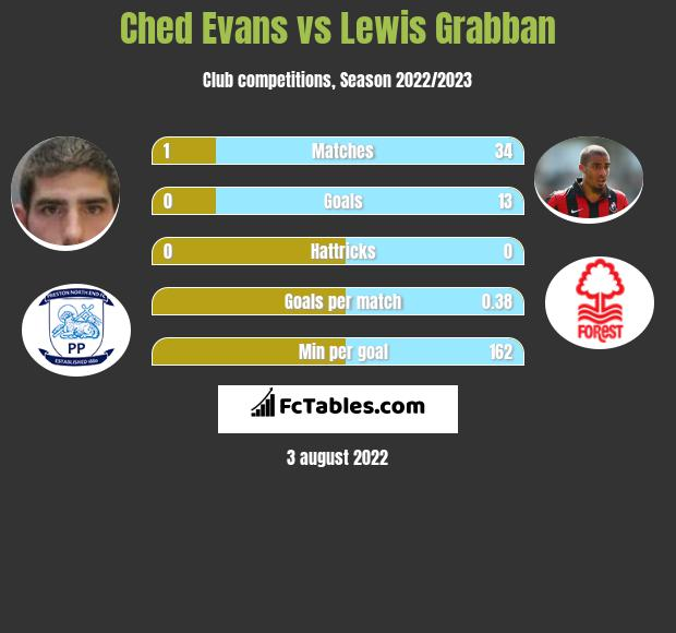 Ched Evans vs Lewis Grabban infographic