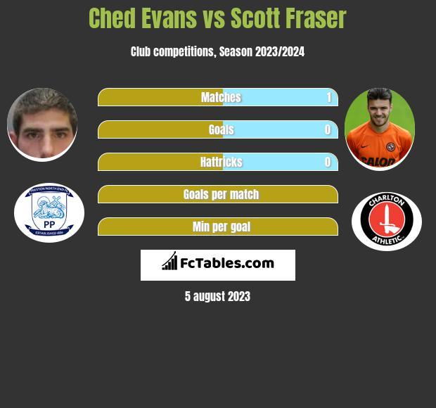 Ched Evans vs Scott Fraser infographic