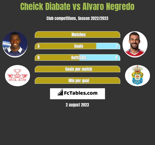 Cheick Diabate vs Alvaro Negredo h2h player stats
