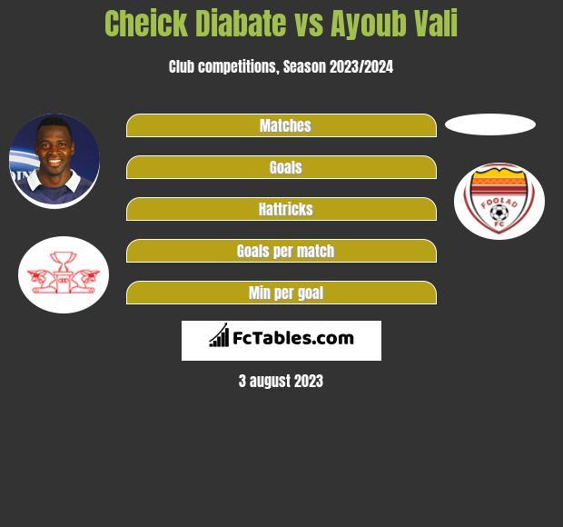 Cheick Diabate vs Ayoub Vali h2h player stats