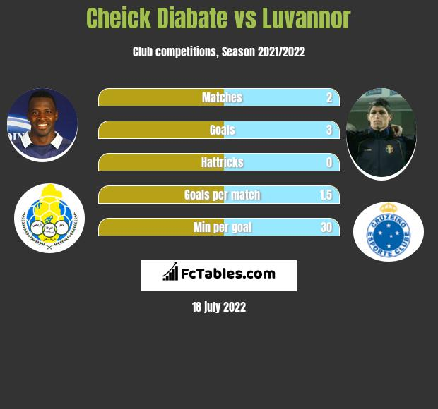 Cheick Diabate vs Luvannor infographic