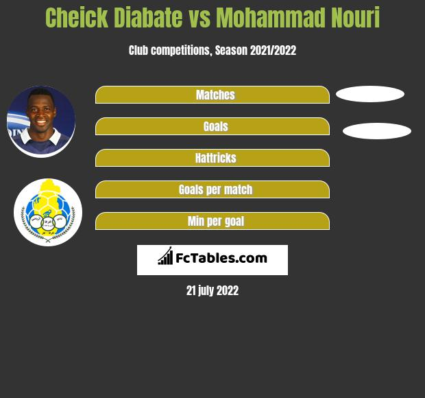 Cheick Diabate vs Mohammad Nouri h2h player stats