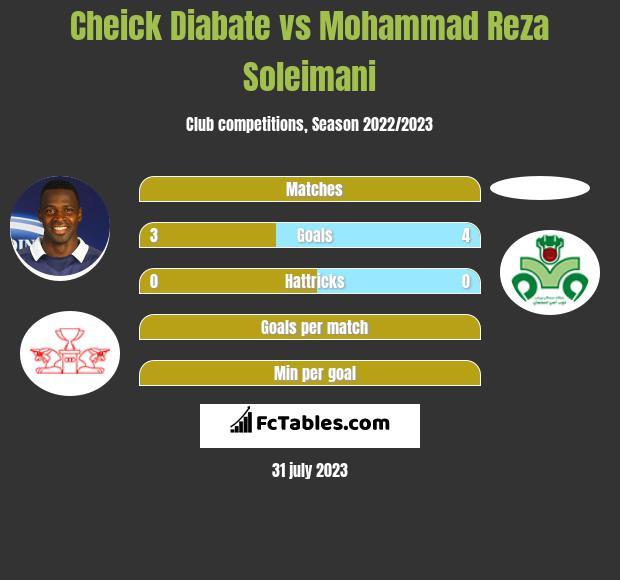 Cheick Diabate vs Mohammad Reza Soleimani h2h player stats