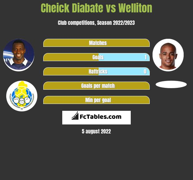 Cheick Diabate vs Welliton h2h player stats