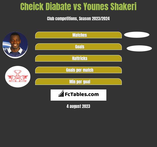Cheick Diabate vs Younes Shakeri h2h player stats