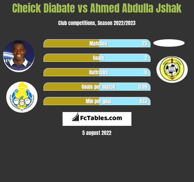 Cheick Diabate infographic statistics for Al-Ahli