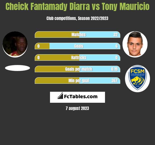Cheick Fantamady Diarra vs Tony Mauricio h2h player stats