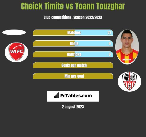 Cheick Timite vs Yoann Touzghar h2h player stats