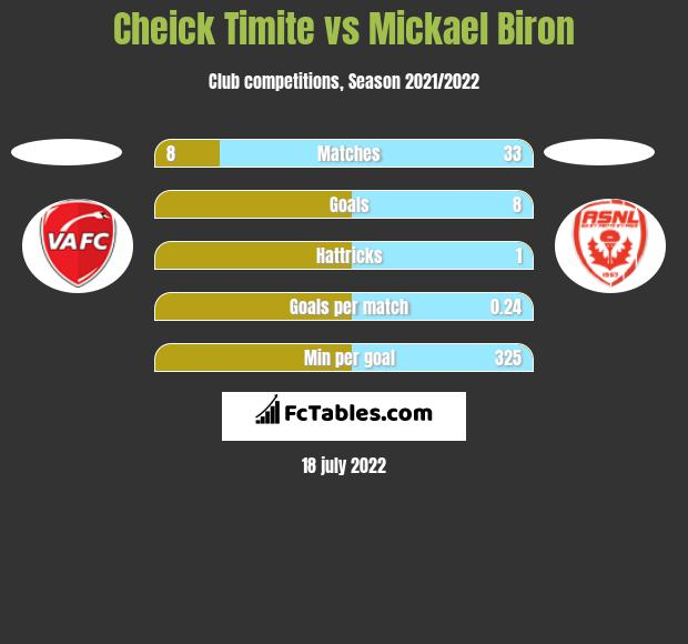 Cheick Timite vs Mickael Biron h2h player stats