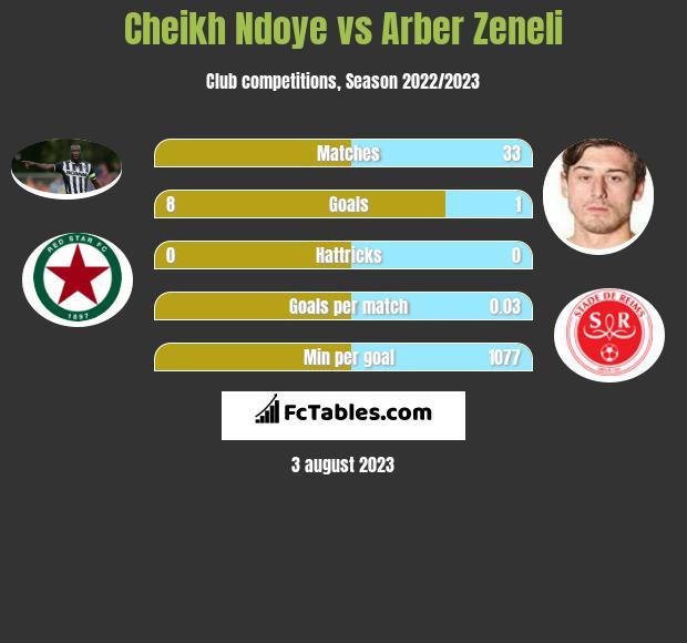 Cheikh Ndoye vs Arber Zeneli infographic