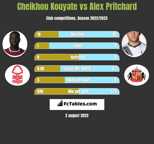 Cheikhou Kouyate vs Alex Pritchard infographic
