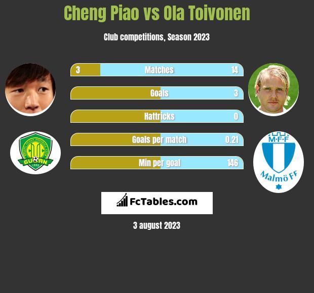 Cheng Piao vs Ola Toivonen infographic