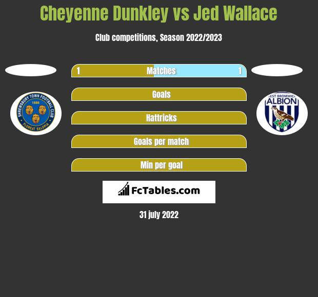 Cheyenne Dunkley vs Jed Wallace h2h player stats