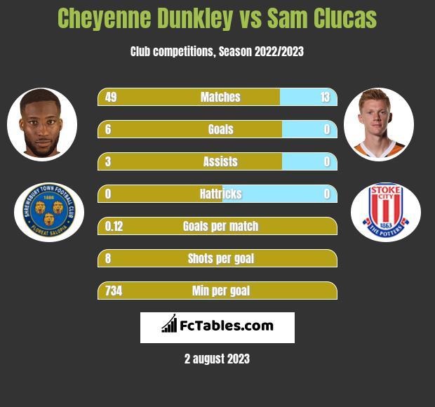 Cheyenne Dunkley vs Sam Clucas h2h player stats