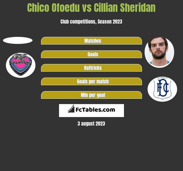Chico Ofoedu vs Cillian Sheridan h2h player stats
