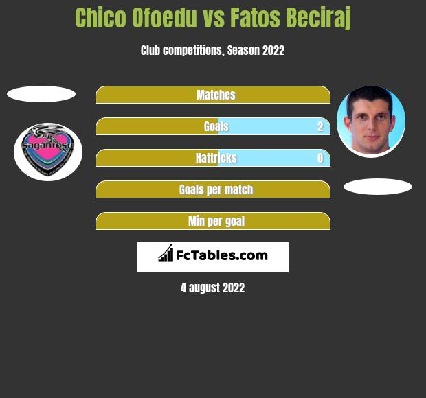 Chico Ofoedu vs Fatos Beciraj h2h player stats