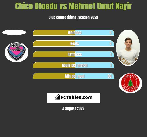 Chico Ofoedu vs Mehmet Umut Nayir h2h player stats