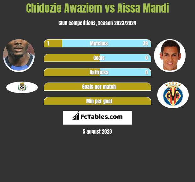 Chidozie Awaziem vs Aissa Mandi infographic