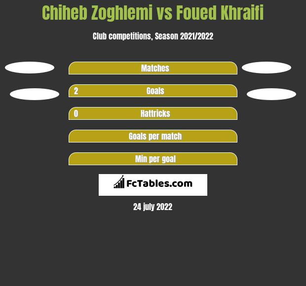 Chiheb Zoghlemi vs Foued Khraifi h2h player stats