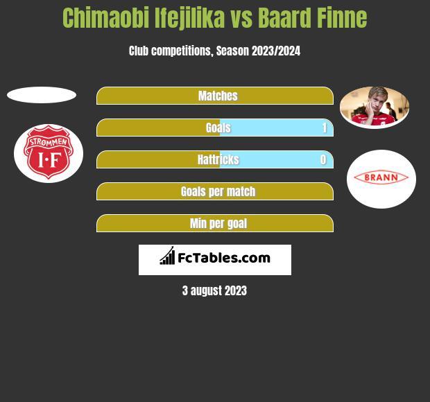 Chimaobi Ifejilika vs Baard Finne h2h player stats
