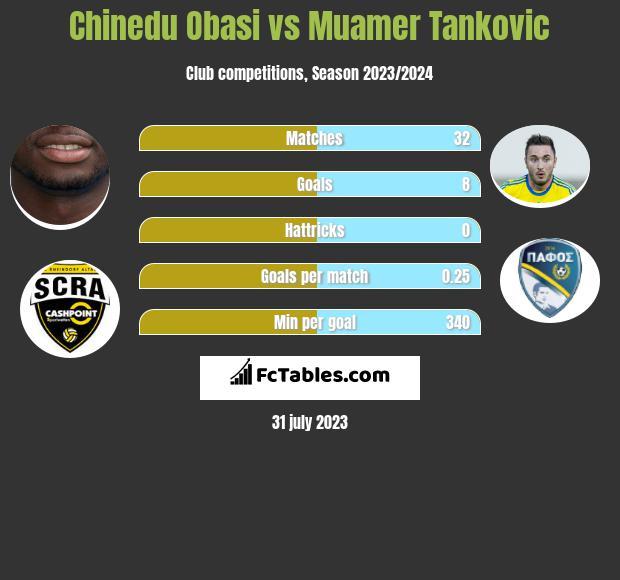 Chinedu Obasi vs Muamer Tankovic infographic