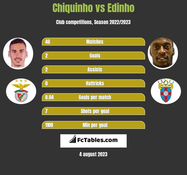 Chiquinho vs Edinho h2h player stats