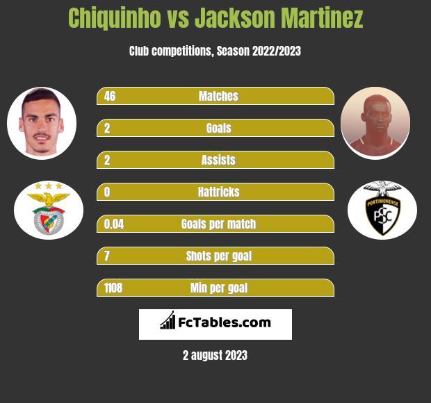Chiquinho vs Jackson Martinez h2h player stats