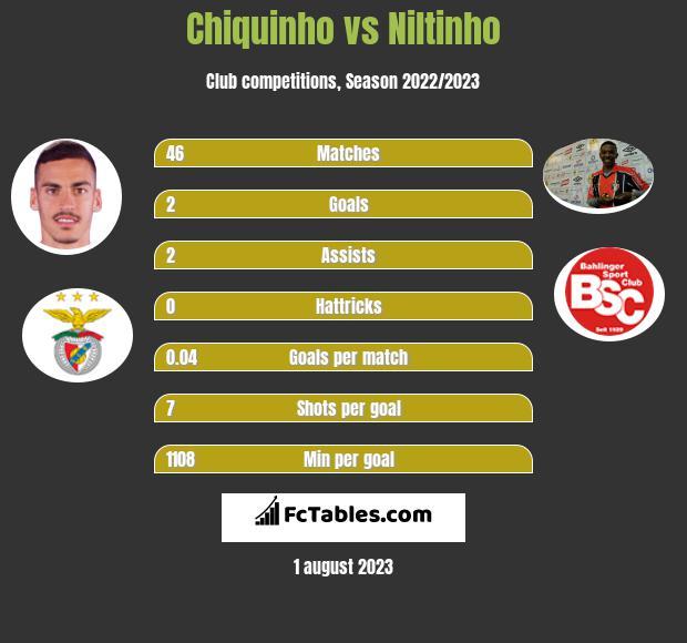 Chiquinho vs Niltinho h2h player stats