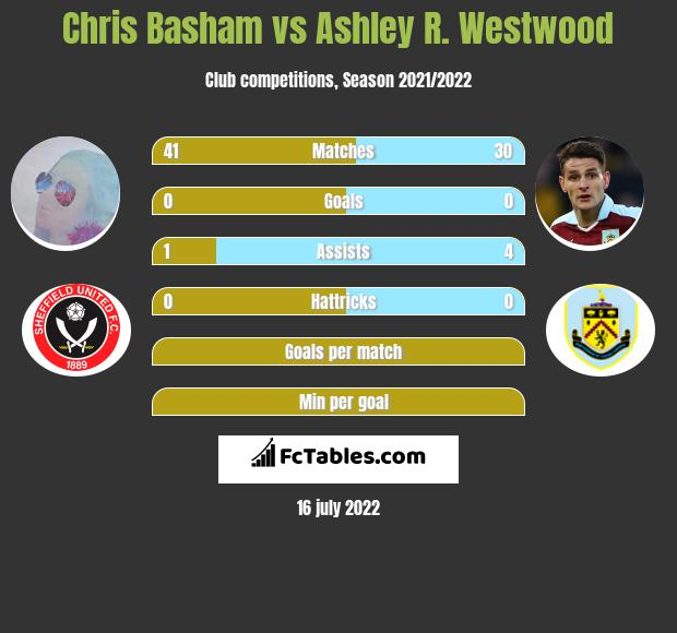 Chris Basham vs Ashley R. Westwood infographic