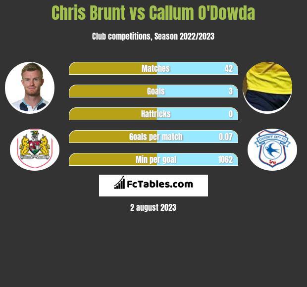 Chris Brunt vs Callum O'Dowda infographic