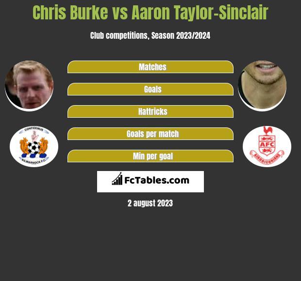 Chris Burke vs Aaron Taylor-Sinclair infographic