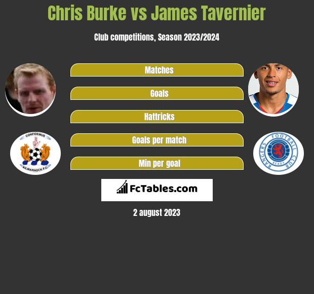 Chris Burke vs James Tavernier h2h player stats