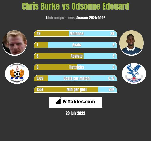 Chris Burke vs Odsonne Edouard infographic