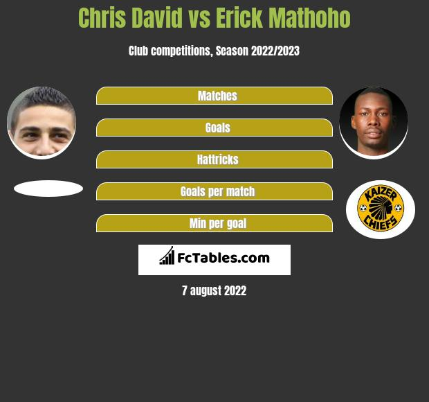 Chris David vs Erick Mathoho h2h player stats