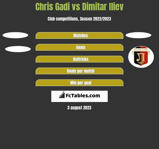Chris Gadi vs Dimitar Iliew h2h player stats