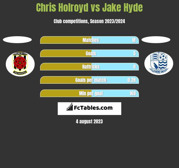 Chris Holroyd vs Jake Hyde h2h player stats